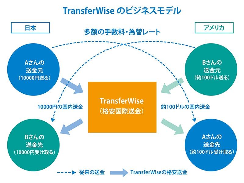 TransferWiseビジネスモデル