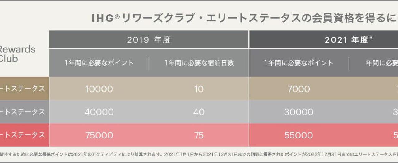 「IHGリワーズクラブ」引き続き2021年のステータス条件を25%緩和